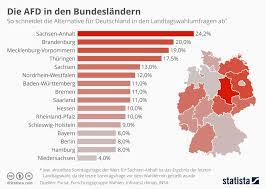 bundesländer nach fläche infografik die afd in den bundesländern statista