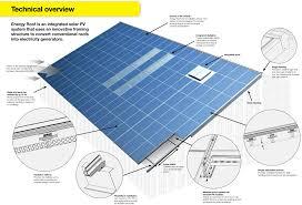 solar energy roof diagram best solar panels pinterest green