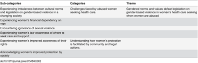Where To Seeking Gender Inequality Prevents From Seeking Care Despite