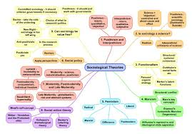 Maps For And Methods Mind Maps For A Level Sociology