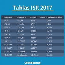 isr 2016 asalariados 2017 01 03 e1483490037868 png