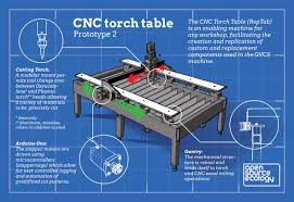 used cnc router table cnc torch router table open source ecology
