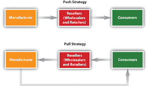 What Is A Channel Marketing Manager Using Marketing Channels To Create Value For Customers