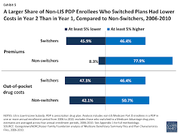 Cost Plan by To Switch Or Not To Switch Are Medicare Beneficiaries Switching