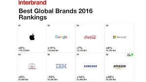 toyota en toyota en el top 5 de las mejores marcas del mundo