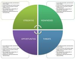 21 best swot analysis template ppt images on pinterest templates