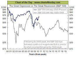 chart of the day the chart of the day the great depression vs the great recession