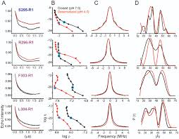 crystal structure and dynamics of a lipid induced potential