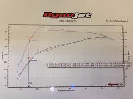 2015 F 150 Vs 2014 F150 2015 F150 3 5l Ecoboost Dyno Run 5 Star 91 Octane Performance