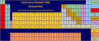 periodic table of the elements with names and isotopes edumine