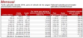 tablas y tarifas isr pagos provisionales 2016 impuesto sobre la renta y deducciones personales en méxico gestiopolis