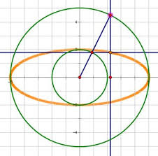 geometry how to prove parametric equation of a ellipse
