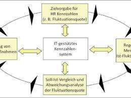 controlling definition hr controlling definition und kennzahlen controlling haufe