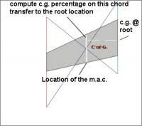 aerodynamic chord help on calculating mac on a forward swept wing rc groups