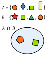 intersection set theory