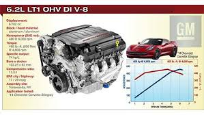 newest corvette engine gm v 8 proves pushrods still rock technology content from