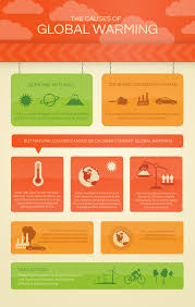 global warming causes and effects infographic the causes of global warming what s your impact