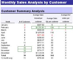Exle Of Data Analysis Report by Excel Dashboard Quickbooks Customer Sales Report Forecast