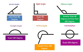 angles u0026 its types acute obtuse straight and right