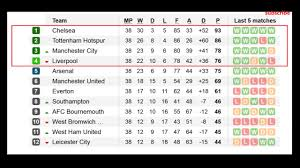 Premier Leage Table Barclays Premier League 2017 Table Results 38 Matchaday Epl