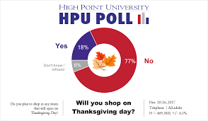 hpu poll carolinians plan to avoid shopping on thanksgiving