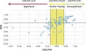 Cta Map Red Line Workstation Based Calculation Of Cta Based Ffr For Intermediate
