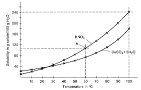 image gallery solubility graph