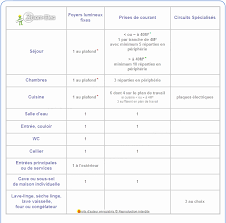 maintenance cuisine professionnelle plan cuisine professionnelle normes norme electrique cuisine