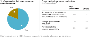 the evolving role of the cmo mckinsey u0026 company