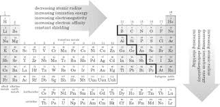 Cr On The Periodic Table Sparknotes Sat Chemistry The Periodic Table And Periodic Properties