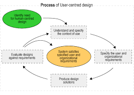 user interface design ui designer user interface design process theory of usability