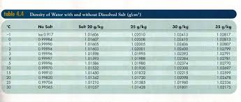 density of table salt index of mbattle courses phys 81 images