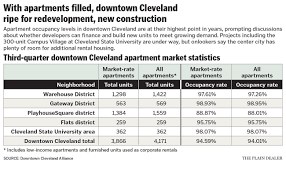 Average Apartment Rent By Zip Code Apartment Rents Aren U0027t Rising Fast In Downtown Cleveland Despite