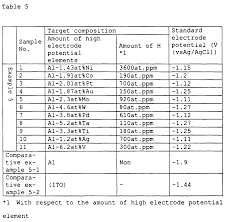 Standard Reduction Potentials Table Patent Ep0855451a1 Wiring Film Sputter Target For Forming The