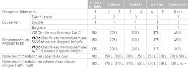 Cumulus 300l Brico Depot by Puissance Chauffe Eau Electrique 200l à Wavrin 59 à 78 Yvelines