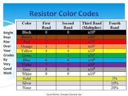 color codes resistor color coding