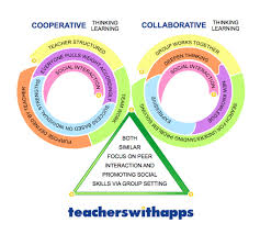 Setting The Table L Is For Learning by The Difference In Cooperative Learning U0026 Collaborative Learning