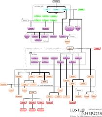 gods and goddesses family tree