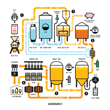 beer cheers cartoon the brewing process u2014 aslan brewing co