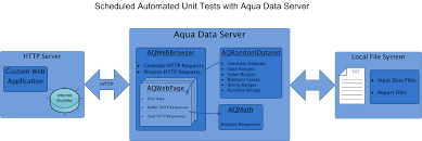 Unit Sheduled Automated Unit Testing Solutions Aquafold