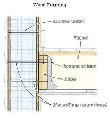 sip panels tiny house attaching floor framing to sips jlc online alternative
