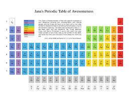 Halogen On Periodic Table Copy Of Chemistry Vocabulary By Kimcalva12