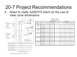Clear Zone Conflicts In Aashto Publications Albin Washington