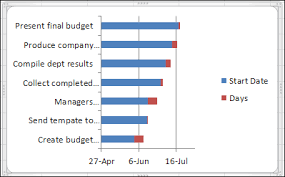 simple project planning with excel gantt chart contextures blog