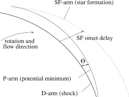 constraining corotation from shocks in tightly wound spiral