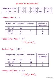 html input pattern hexadecimal c exercises convert a decimal number to hexadecimal w3resource