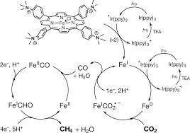 sketch of the proposed mechanism for co2 reduction to ch4 by