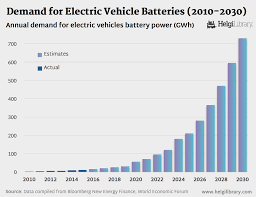 electric vehicles battery demand for electric vehicle batteries 2010 2030 helgi library