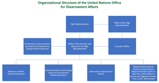 d駑arrer windows 8 sur le bureau united nations office for disarmament affairs wikivividly