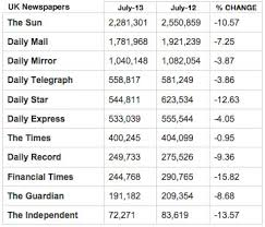 audit bureau of circulation uk newspaper circulation tumbles in july according to abc